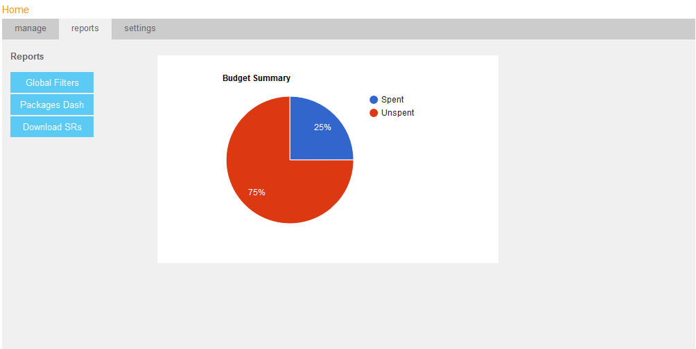 Combined Budget Chart