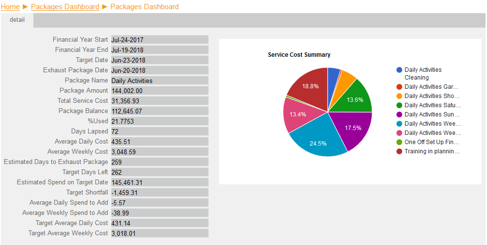 Package Budget Health Dashboard